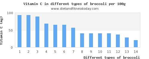 broccoli vitamin c per 100g